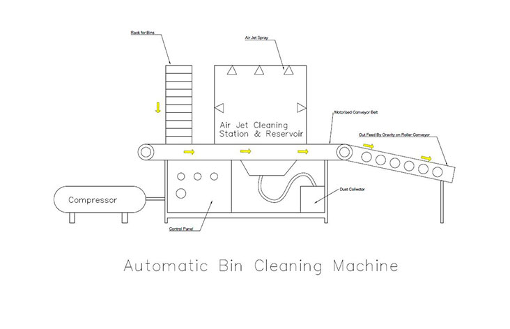 Automatic Bin Cleaning Machine – 1 Unit